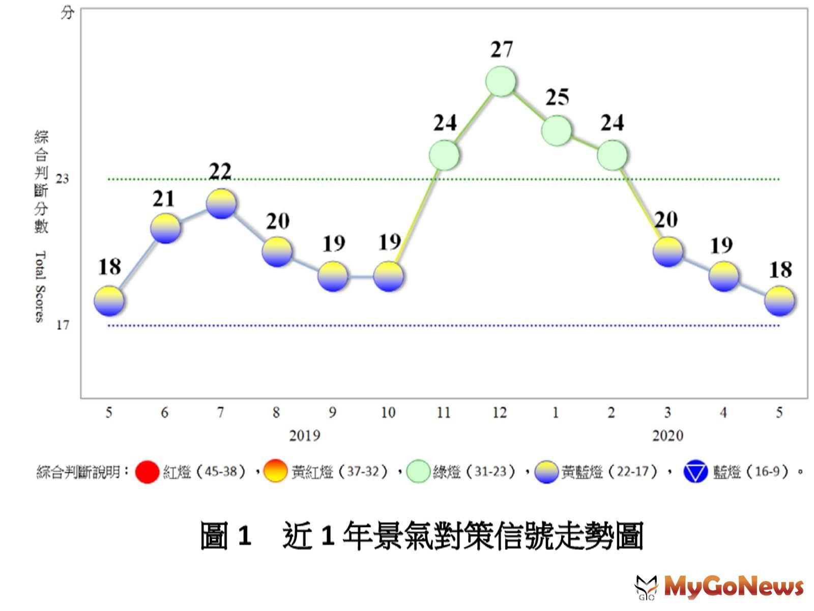 5月景氣燈號續呈黃藍燈 MyGoNews房地產新聞 市場快訊