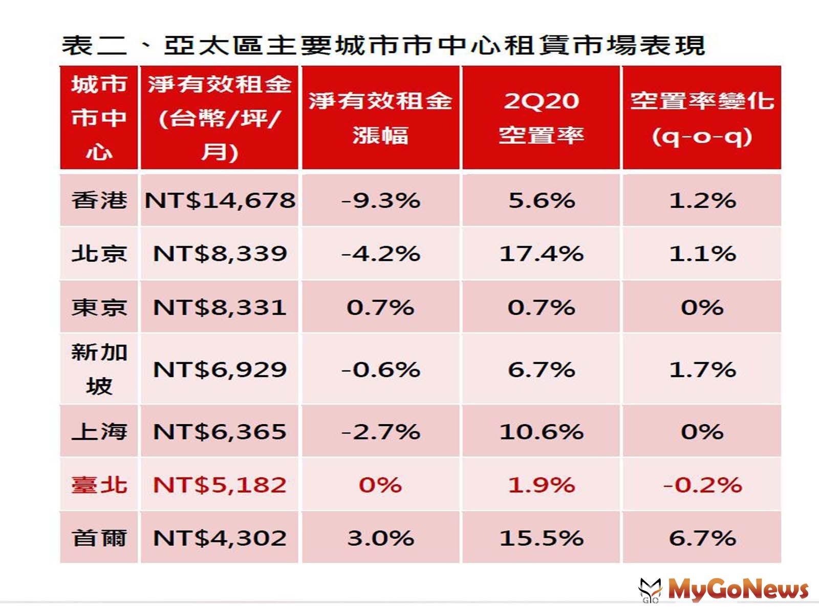 仲量聯行:疫情影響「全球商辦」租賃動能大萎縮 MyGoNews房地產新聞 市場快訊