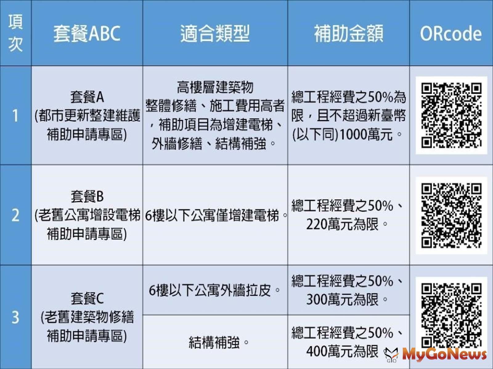 台北市都市更新整建維護補助看這裡!歡迎市民朋友踴躍申請!(圖:台北市政府) MyGoNews房地產新聞 區域情報