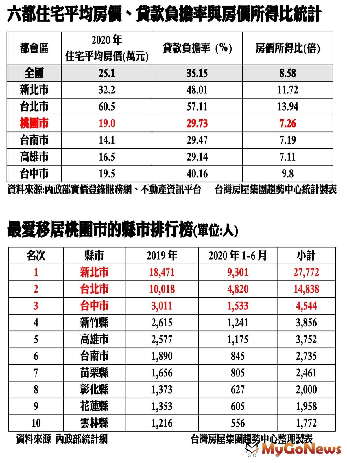 MyGoNews房地產新聞 市場快訊