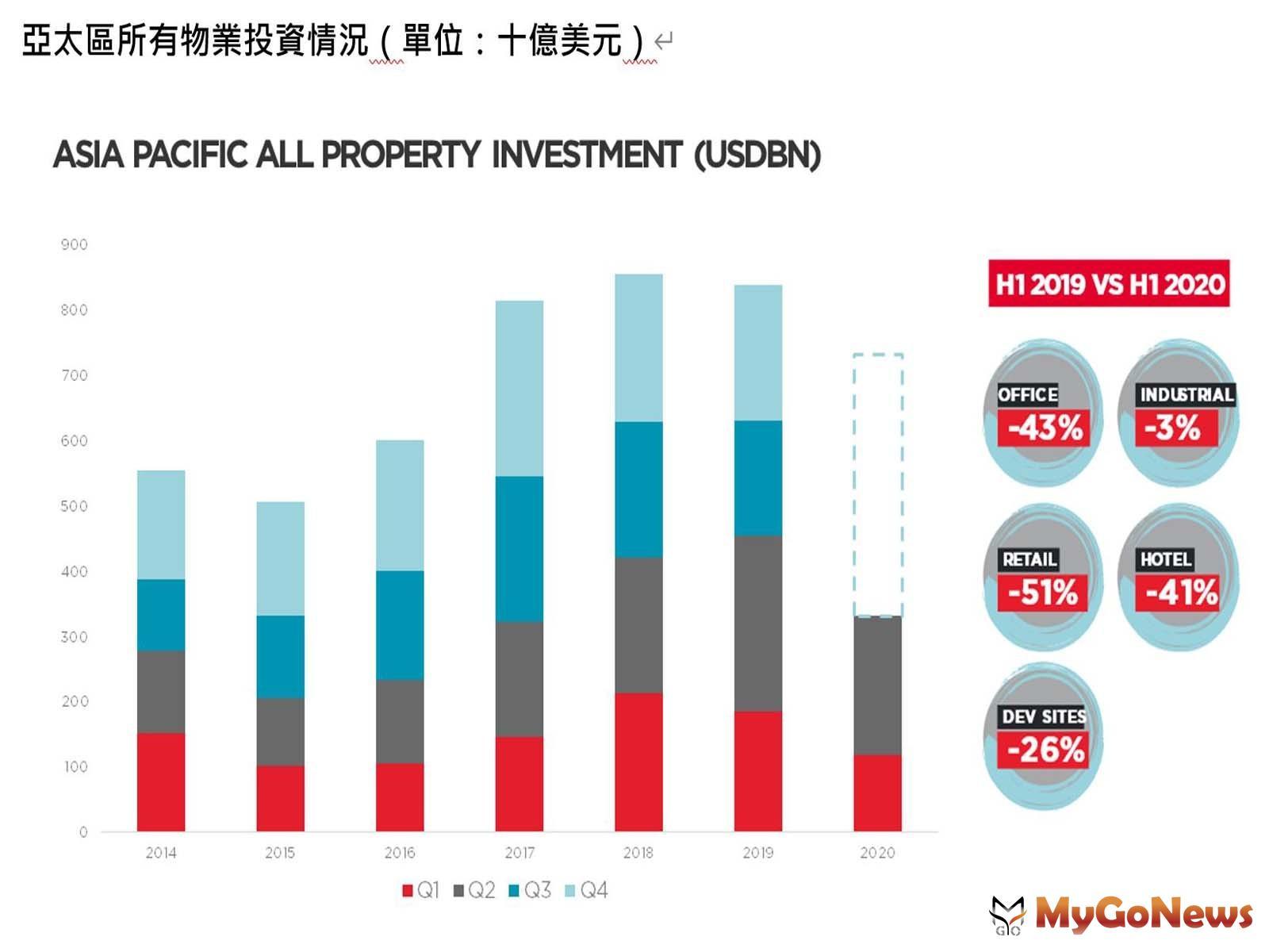 亞太區投資總額較2019年同比下降27%,但價格仍保持相對穩定,亞洲主要市場迅速改善,投資意向開始顯現 MyGoNews房地產新聞 Global Real Estate