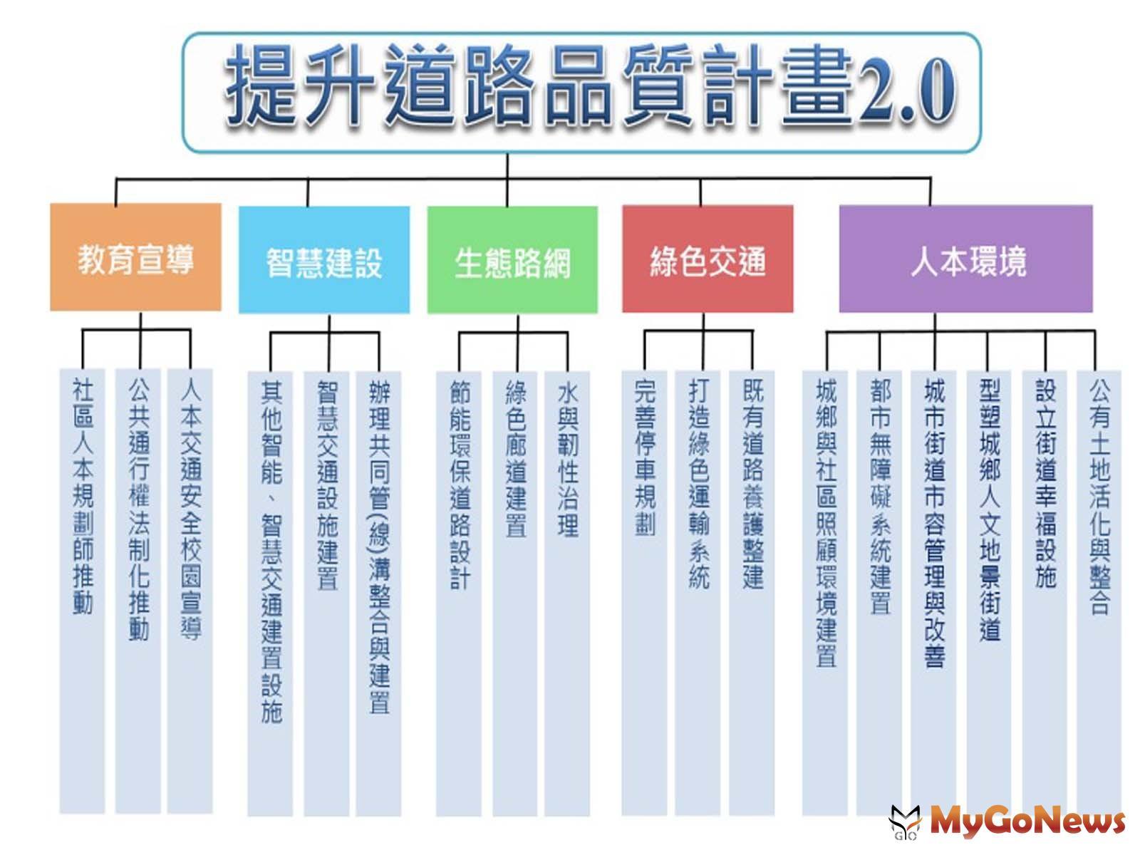 邁向智慧街道 內政部推提升道路品質2.0計畫(圖:內政部) MyGoNews房地產新聞 市場快訊