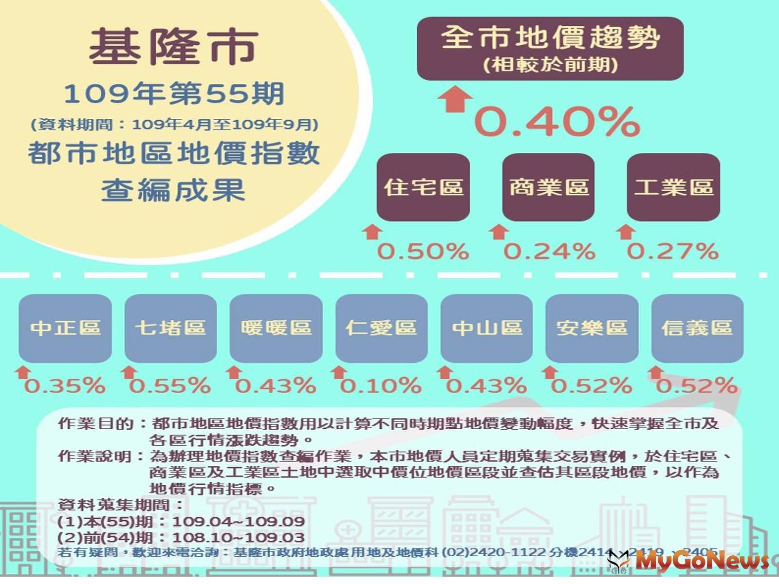 基隆市2020年下期(2020年4月至2020年9月)地價指數與前一期比較,微幅上漲0.40%(圖/基隆市政府) MyGoNews房地產新聞 區域情報