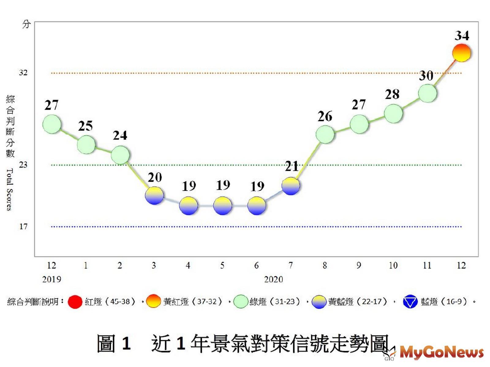 2020年12月景氣燈號轉呈黃紅燈,經濟增溫(圖/國發會) MyGoNews房地產新聞 趨勢報導