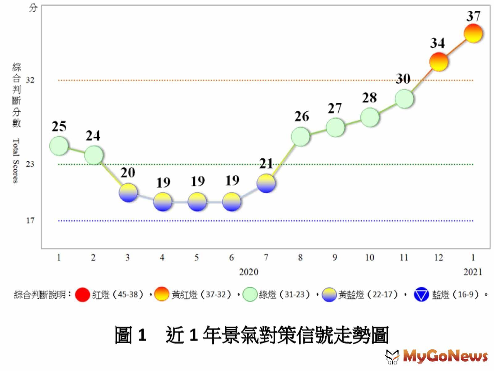 2021年1月份景氣燈號續呈黃紅燈「經濟增溫」 MyGoNews房地產新聞 趨勢報導