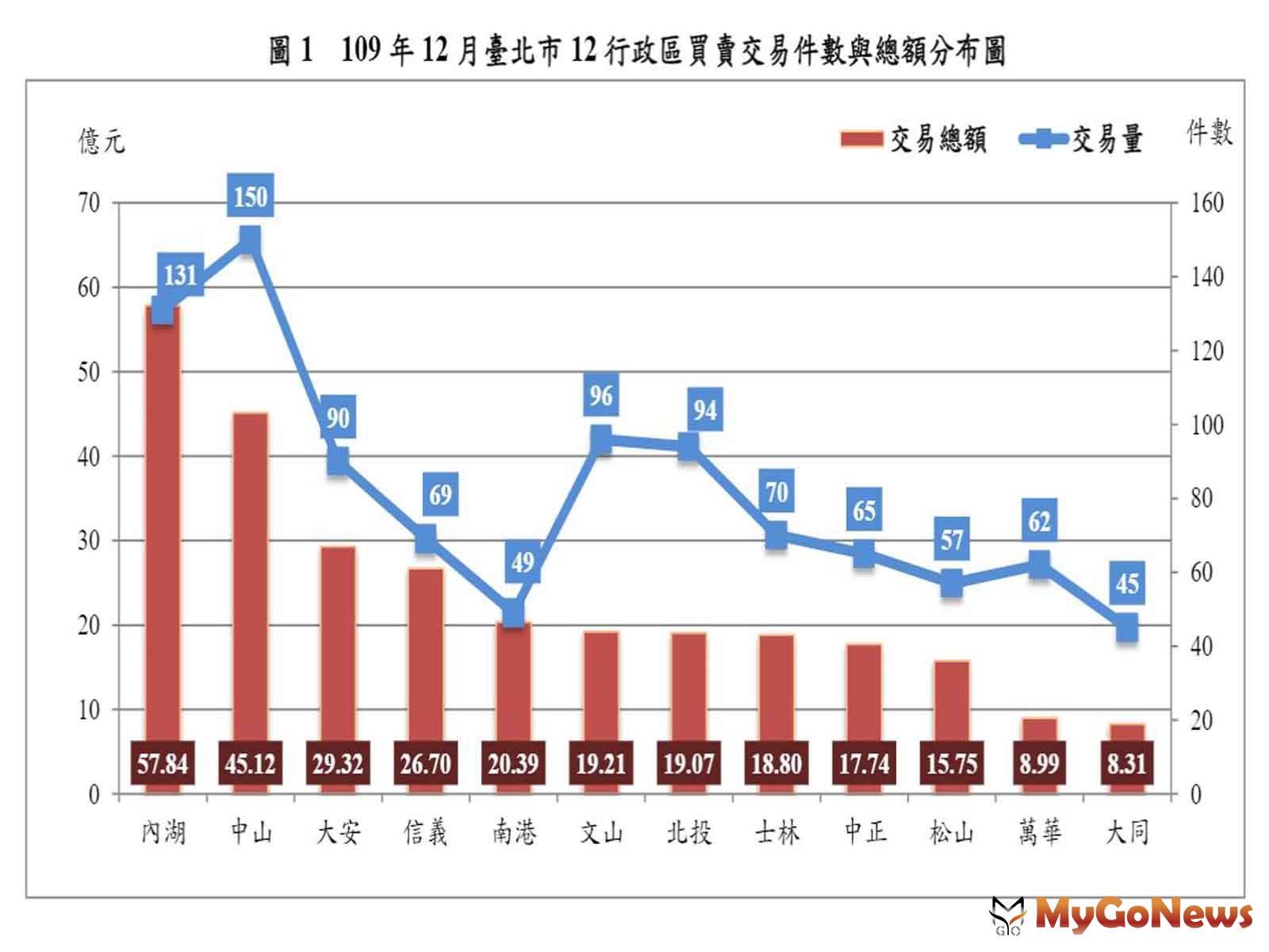 2020年12月台北市房市交易量減少4.96% 住宅價格指數微升0.04% MyGoNews房地產新聞 區域情報