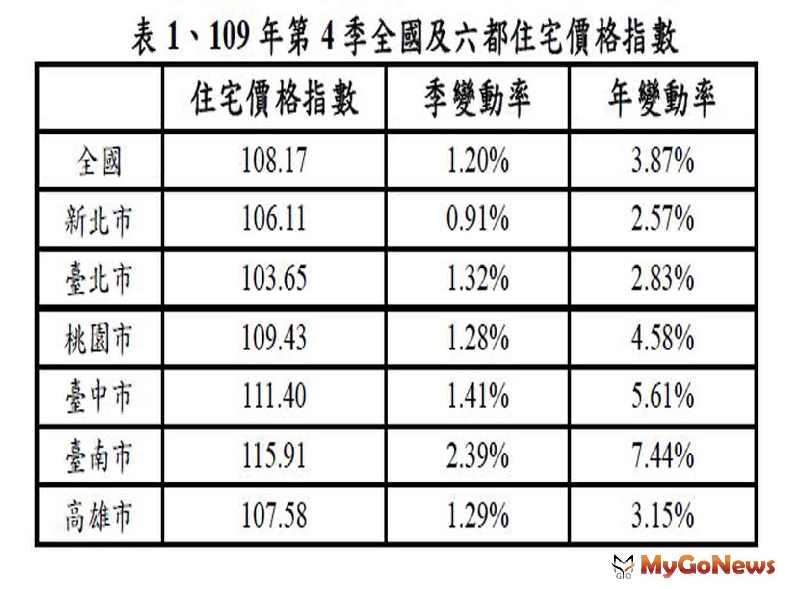 6都住宅價格亦呈現持續上升,其中台南市、台中市較上季上升2.39%、1.41%、較2020年同季上升7.44%、5.61%,上升幅度最為明顯。此外,台北市住宅價格指數從106年起下降修正,但在2020年第3季轉為上升,本季上升幅 MyGoNews房地產新聞 市場快訊