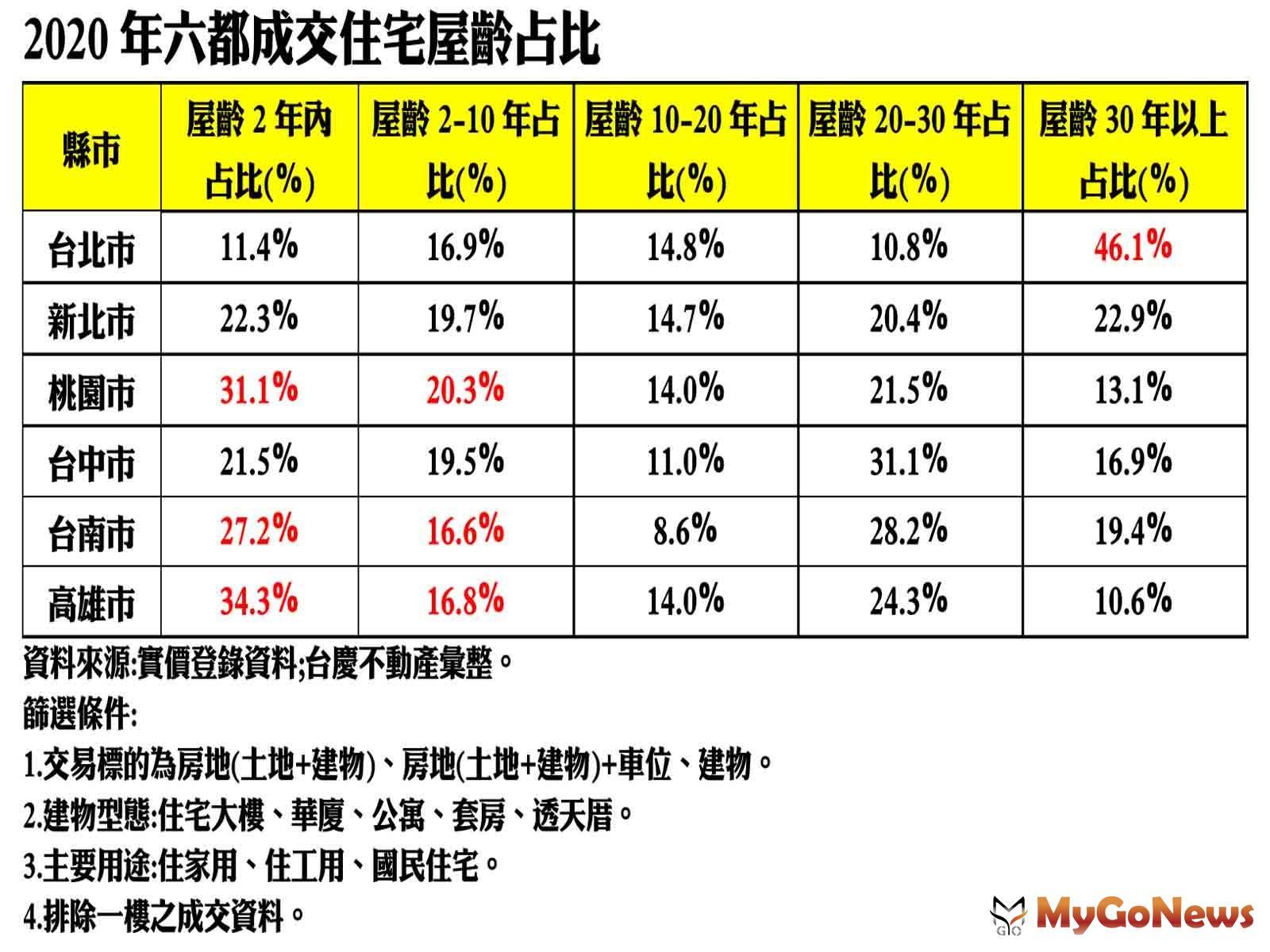 六都最老!台北每2戶就有1戶買30年老屋,桃園人、高雄人最愛買新屋!屋齡2年內占比逾三成 MyGoNews房地產新聞 趨勢報導