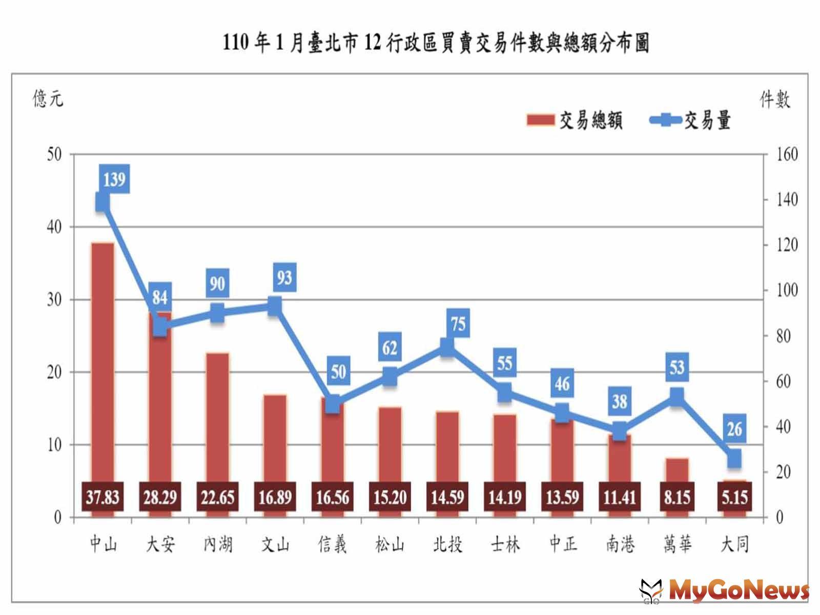 2021年1月台北市房市交易量減少17.08% 住宅價格指數上升0.39% MyGoNews房地產新聞 區域情報