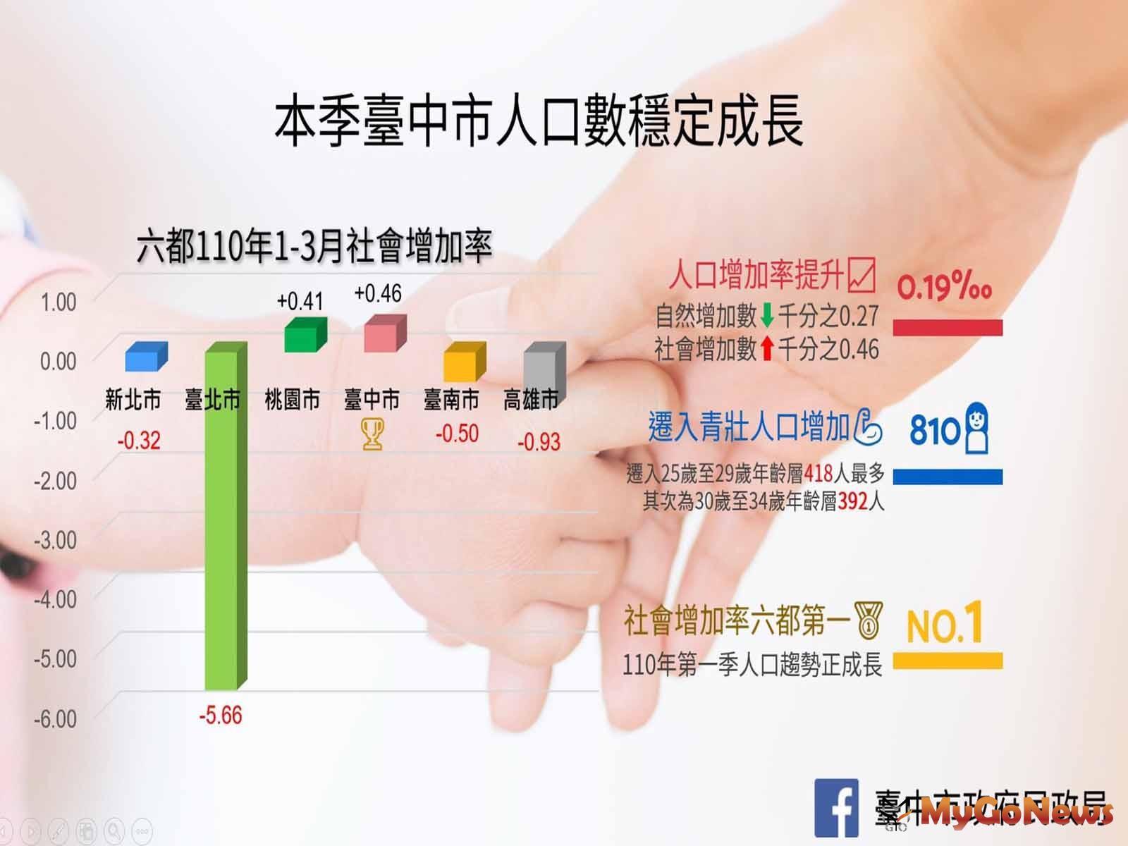 移居台中宜居城,中市2021年第1季人口社會增加數六都第一(圖/台中市政府) MyGoNews房地產新聞 區域情報