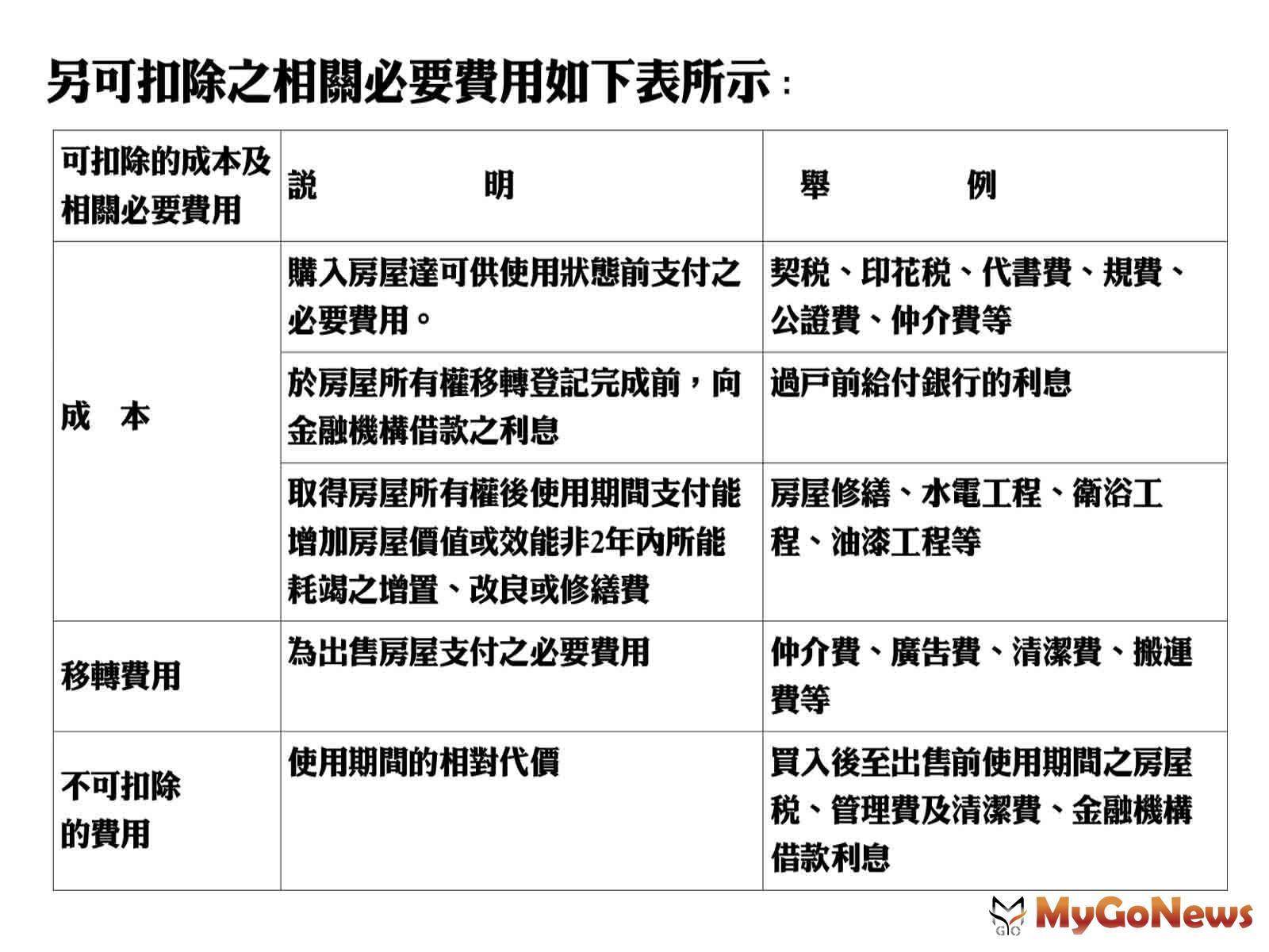 MyGoNews房地產新聞 房地稅務