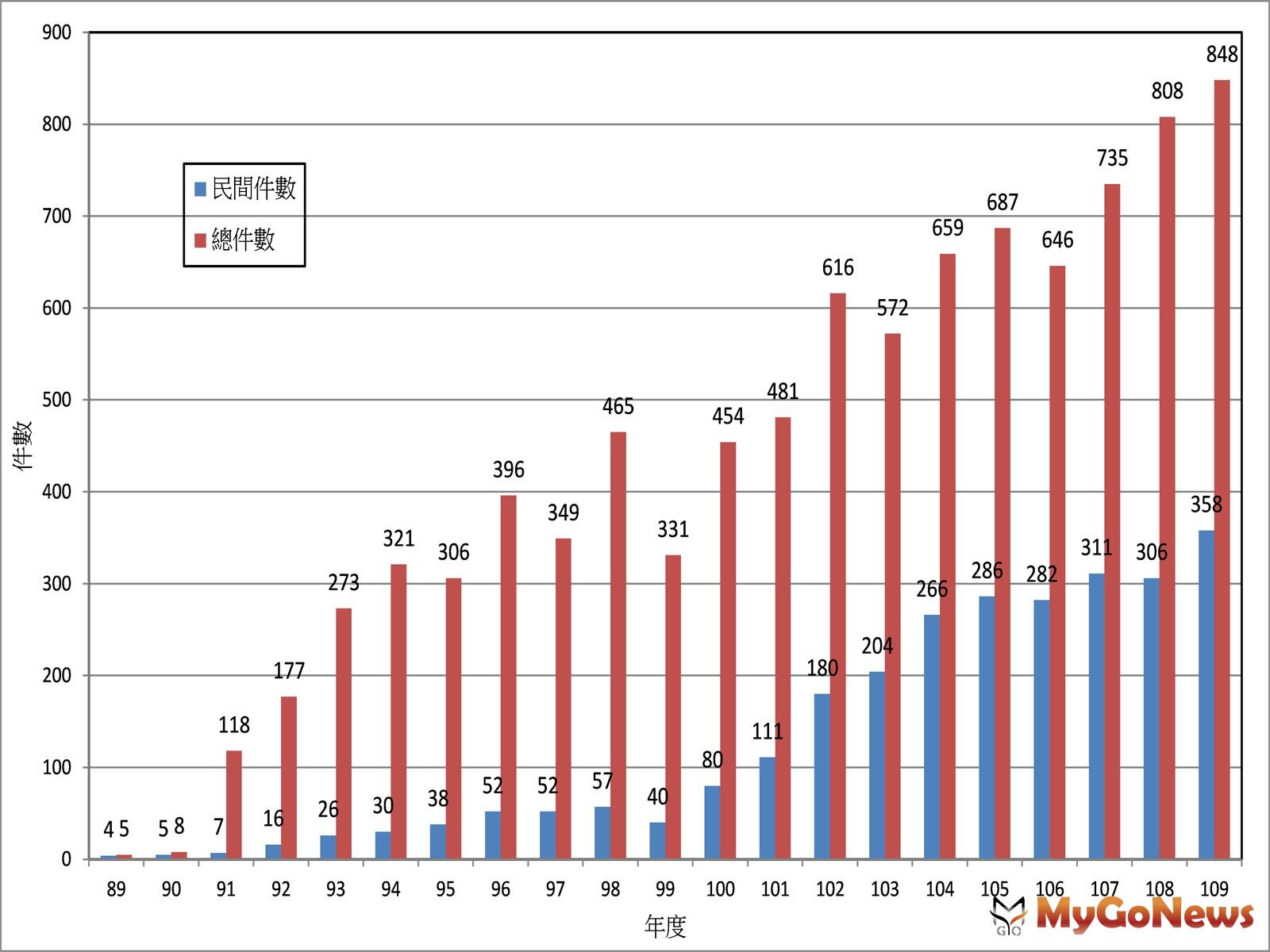 歷年綠建築標章通過件數統計圖(圖/內政部) MyGoNews房地產新聞 市場快訊