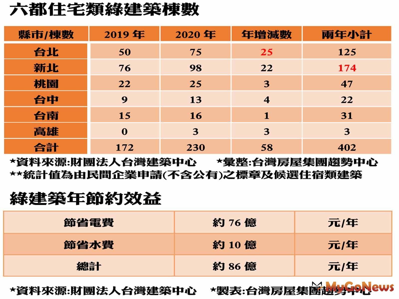 綠建築年增3成,年省水電費可買22戶帝寶! MyGoNews房地產新聞 市場快訊