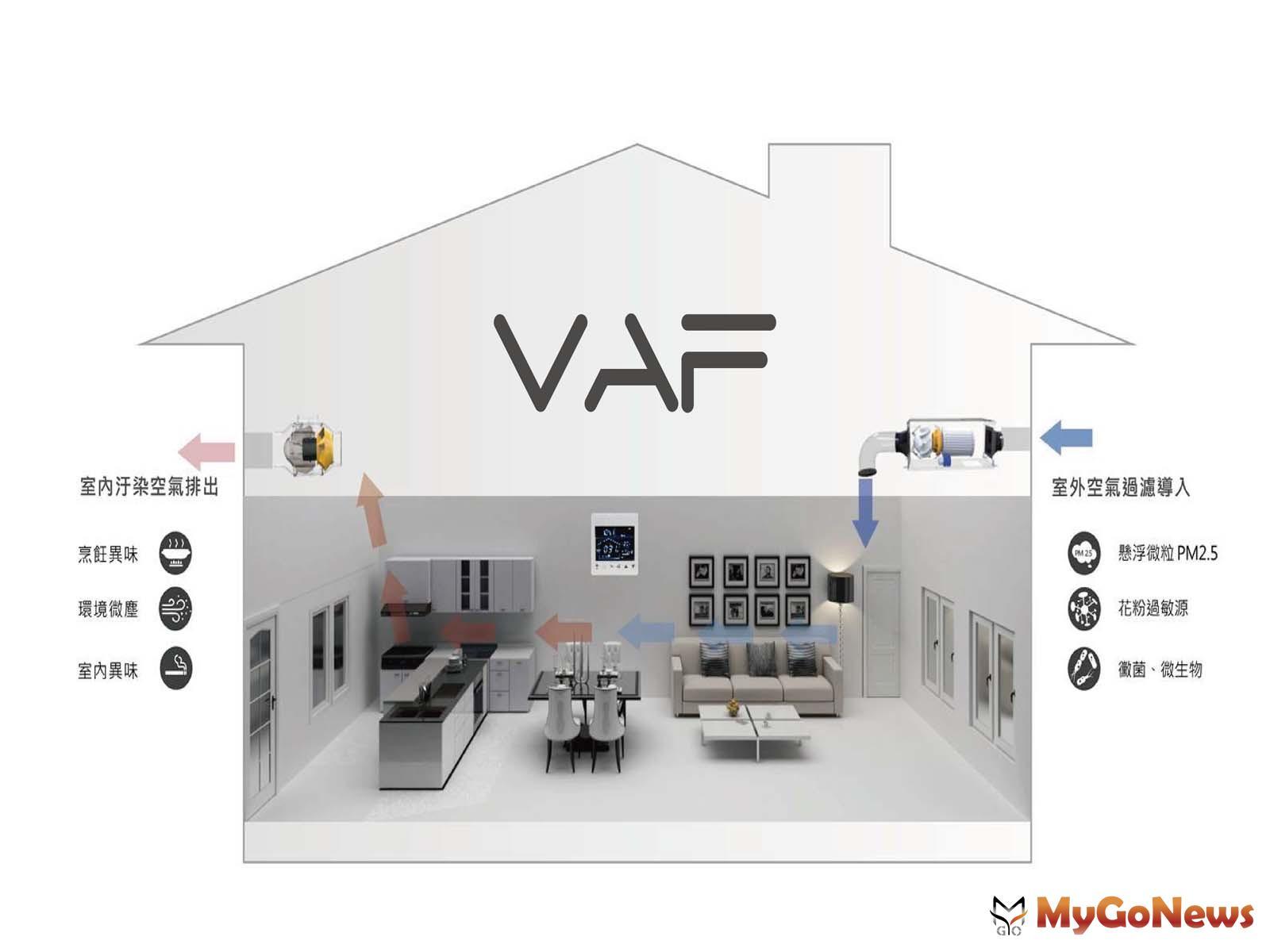 「原禾賦」戶戶標配「VAF專利正負壓淨流系統」(圖/業者提供) MyGoNews房地產新聞 熱銷推案