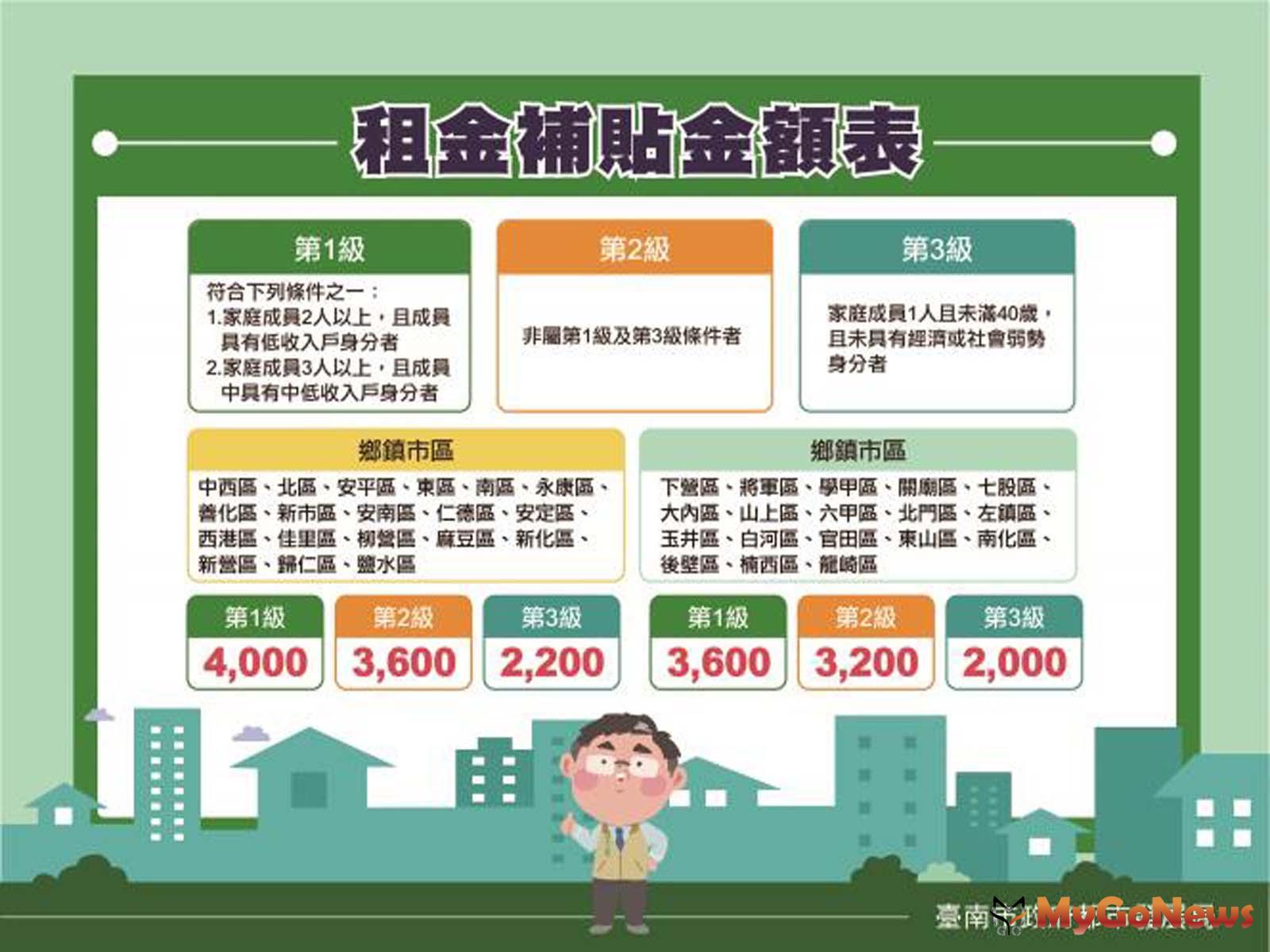 2021年度台南市住宅補貼將於8月2日至31日受理申請,租金補貼首採分級分區好貼心!(圖/台南市政府) MyGoNews房地產新聞 區域情報