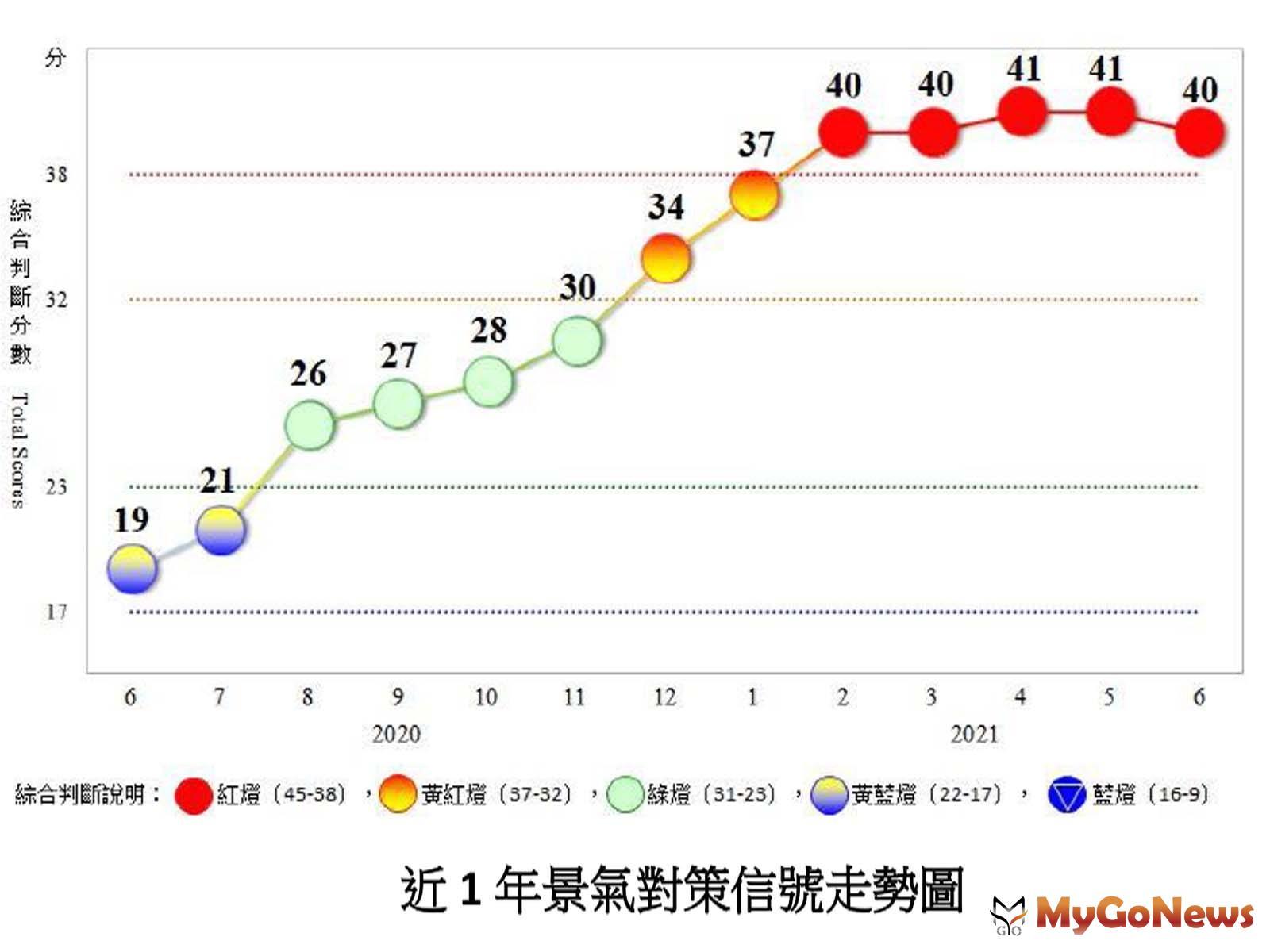 6月景氣對策信號,顯示景氣暫時受疫情因素干擾,須密切關注後續發展(圖/國發會) MyGoNews房地產新聞 市場快訊