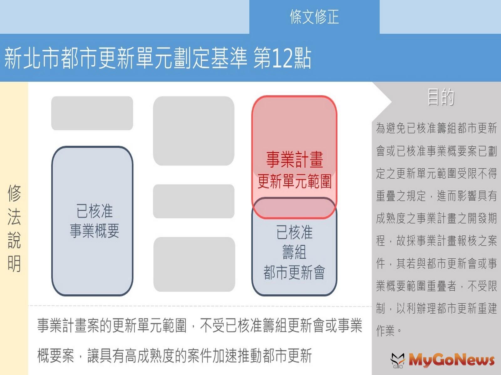 MyGoNews房地產新聞 區域情報