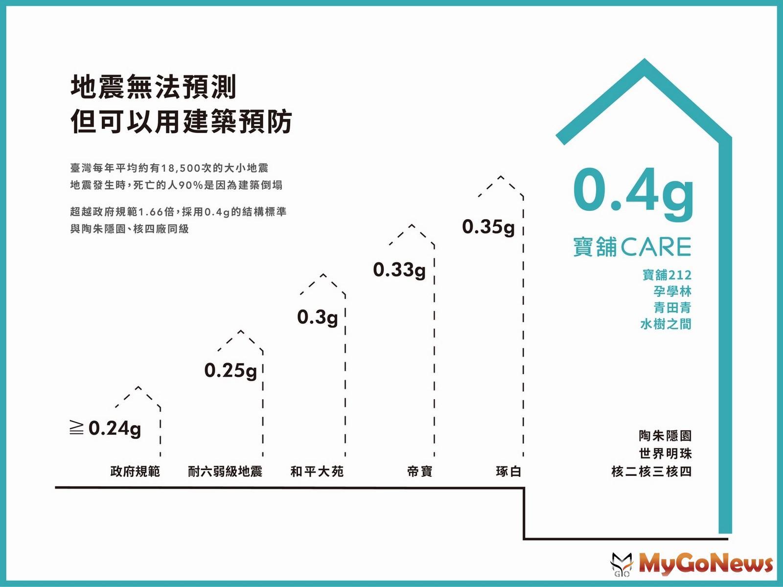 「寶舖CARE」結構設計0.4G等同核電廠與超級豪宅陶朱隱園(圖/業者提供) MyGoNews房地產新聞 熱銷推案