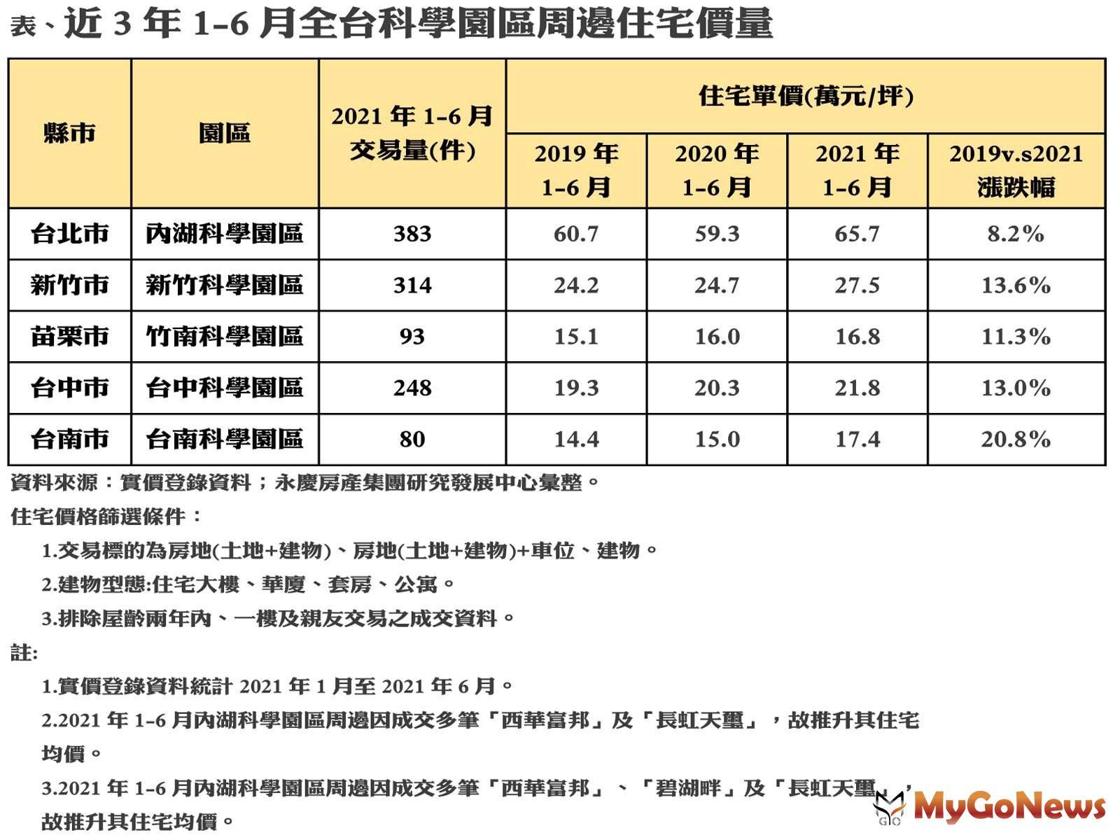 全台主要科學園區房市近3年(2019-2021年)房價都有明顯漲幅,以台南科學園區漲20.8居全台之冠 MyGoNews房地產新聞 專題報導