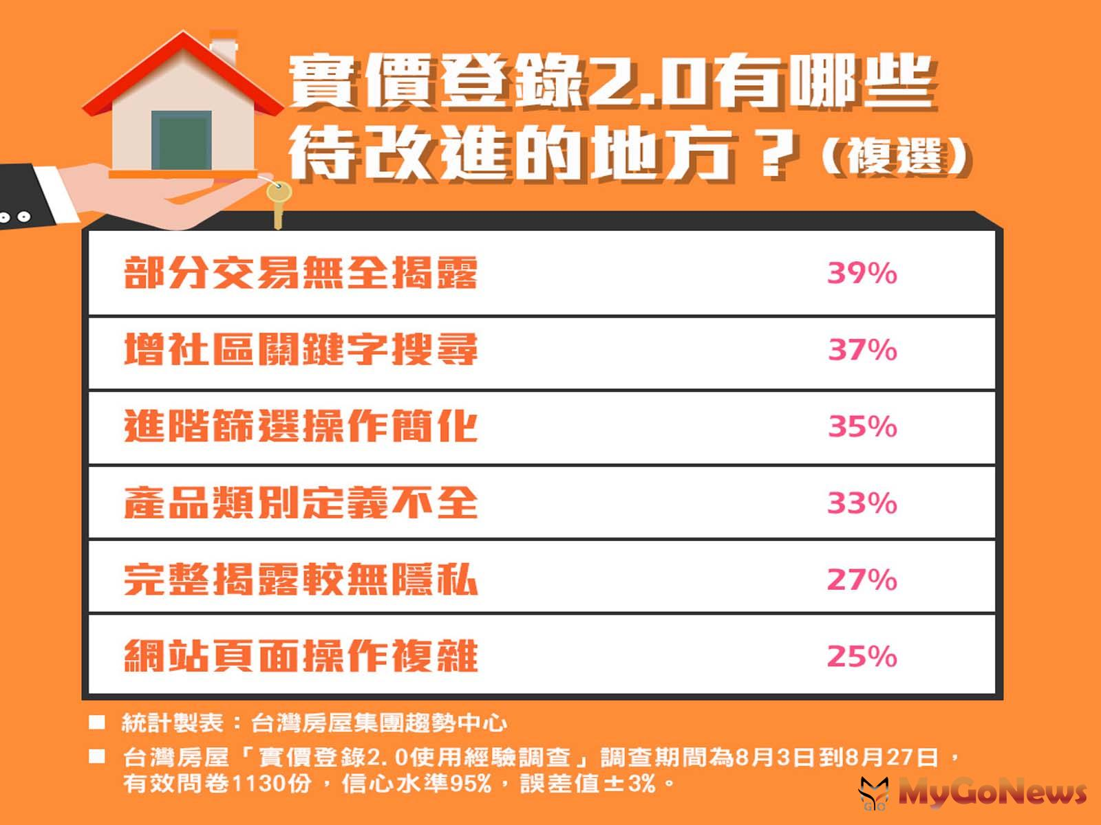 台灣房屋「實價登錄2.0使用經驗調查」調查期間為8月3日到8月27日,有效問卷1130份,信心水準95%,誤差值±3%。 MyGoNews房地產新聞 市場快訊