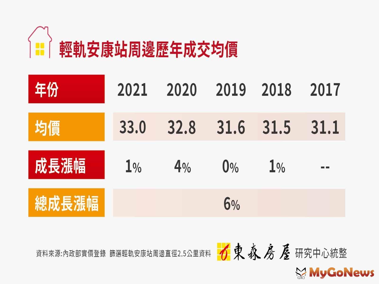 新店輕軌安康站,周遭房市5年緩漲6% MyGoNews房地產新聞 區域情報