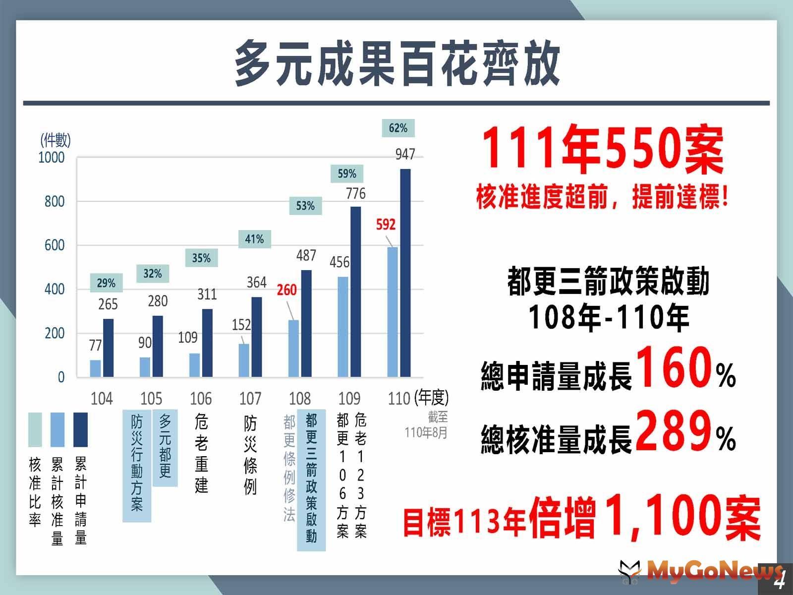 自2019至2021年期間都市更新申請案件成長160%;核准量較歷年大幅成長289%(圖/新北市政府) MyGoNews房地產新聞 區域情報