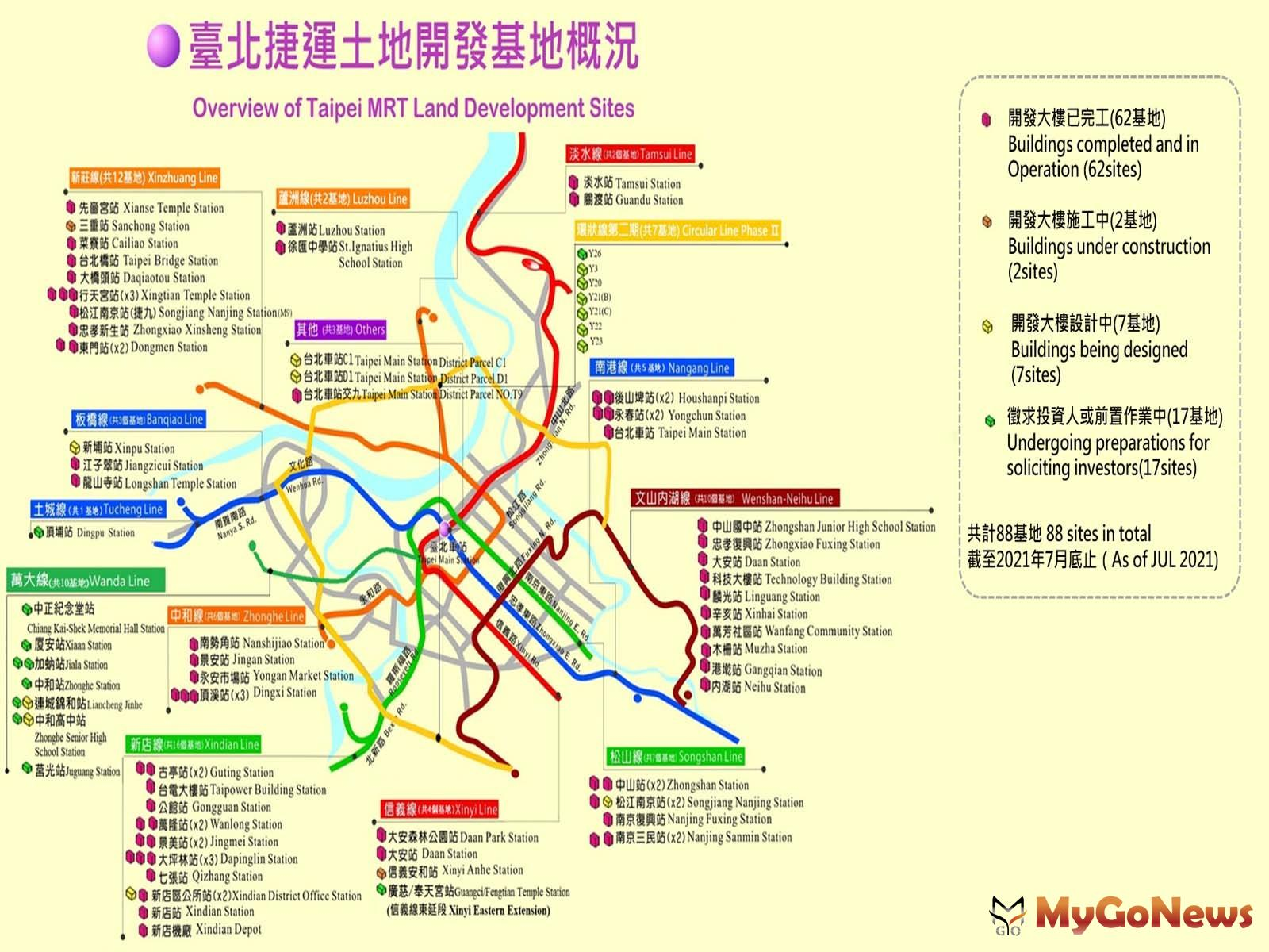加速台北捷運土地開發招商,2021年投資金額近45億元(圖/台北市政府) MyGoNews房地產新聞 區域情報