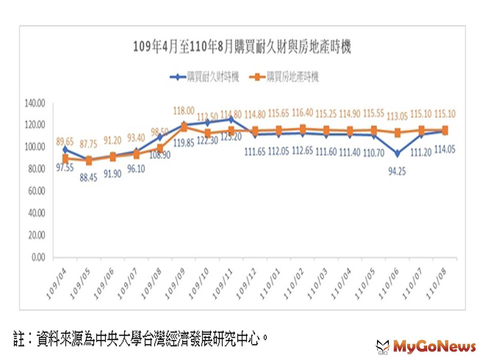 「購買房地產時機」指數顯示,2021年7、8月為樂觀的115.1點,與2020年五月最「艱疫」時的87.75點相比,增加高達27.35點! MyGoNews房地產新聞 趨勢報導