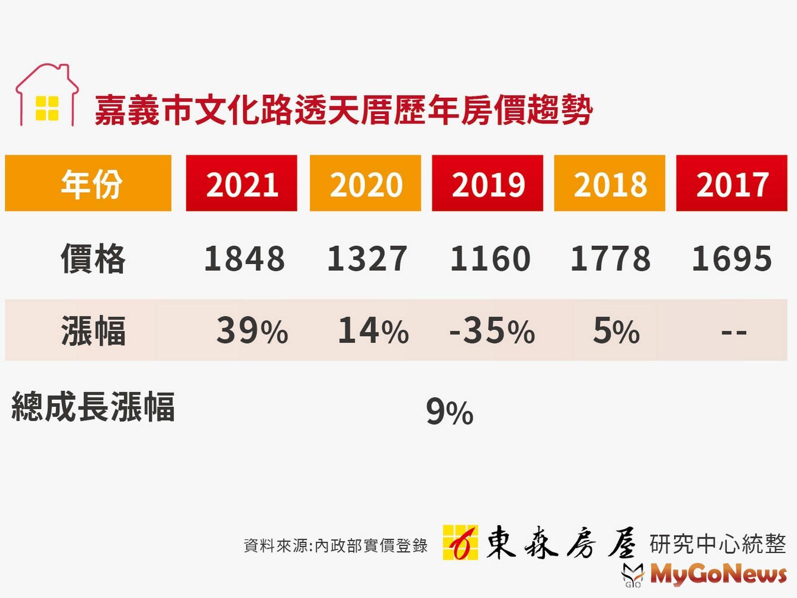 嘉義傳統居住型態為透天,但近5年漲幅僅9%(圖/東森房屋) MyGoNews房地產新聞 區域情報