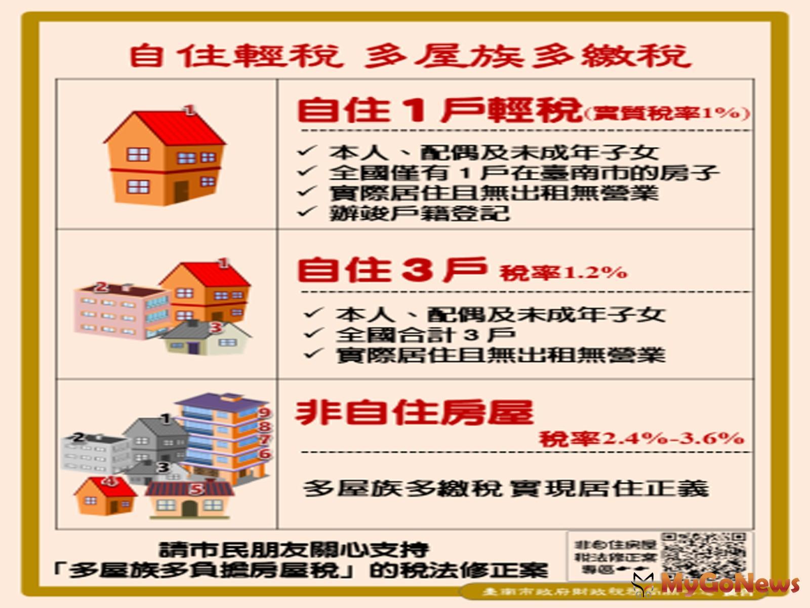 台南市政會議通過該市房屋稅徵收率自治條例修正草案,將提付市議會審議(圖/台南市政府) MyGoNews房地產新聞 區域情報