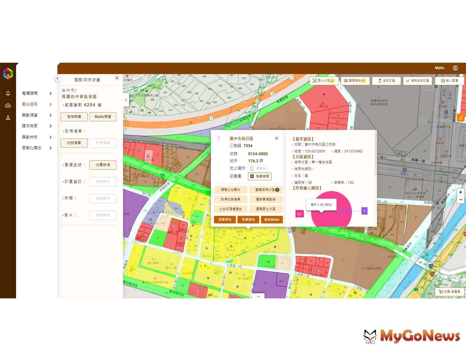 土地商機引爆,MyGo家族辦公室創設『AI土地大數據MyGoBigData』,為頂層家族精挑台灣商機土地 MyGoNews房地產新聞 市場快訊