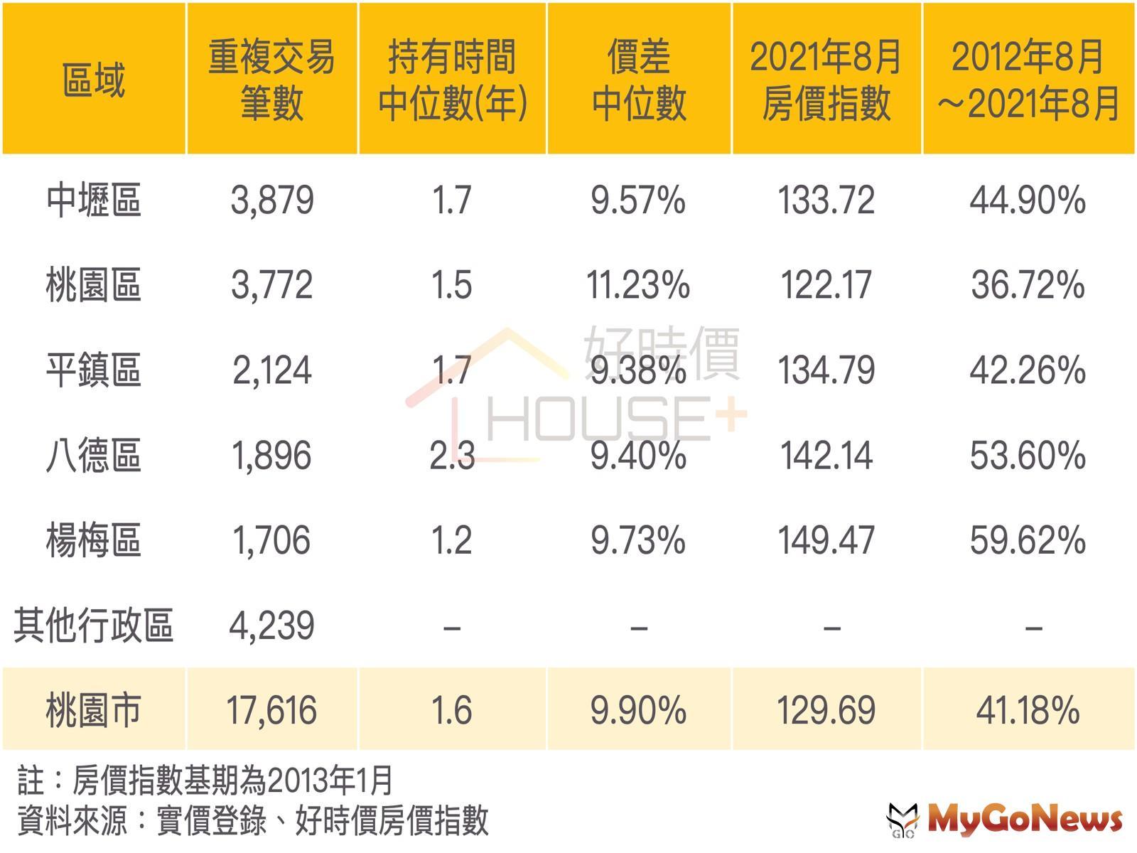 在2021年8月,桃園市的房價指數為129.69,與九年前相比漲幅為41.18% MyGoNews房地產新聞 市場快訊