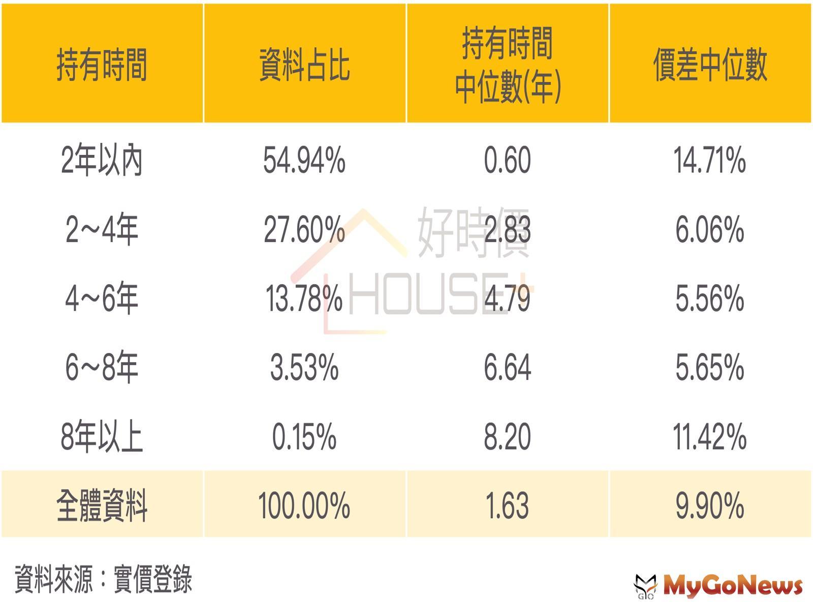 桃園2012年8月以來,共有1.76萬個門牌出現2筆以上的交易紀錄,持有時間中位數為1.63年,出售時的價差中位數為9.90%! MyGoNews房地產新聞 市場快訊
