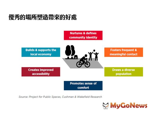 場所塑造 促進中國城市空間的變革(圖:上海戴德梁行) MyGoNews房地產新聞 Global Real Estate