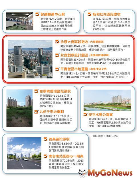 房地產要持續上漲有2個重點:①區域公共建設一定要多,且持續進行。②政府單位持續推動大型土地開發政策。 MyGoNews房地產新聞 專題報導