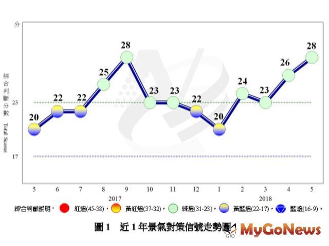 5月景氣 經濟溫和擴張,成長力道待加強 MyGoNews房地產新聞 市場快訊