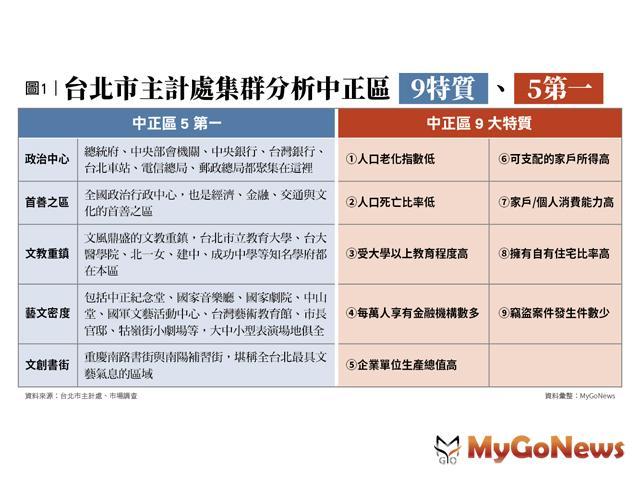 台北中正區「5第一、6分區、9特質」買房保值 MyGoNews房地產新聞 專題報導