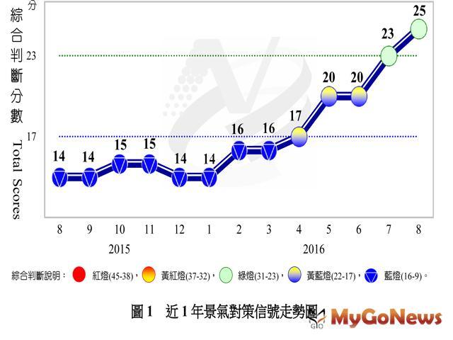 8月景氣對策信號續呈綠燈,國內景氣逐漸回穩 MyGoNews房地產新聞 趨勢報導
