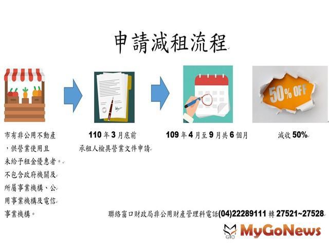 紓困加碼!中市府減收市有非公用不動產租金50% MyGoNews房地產新聞 區域情報