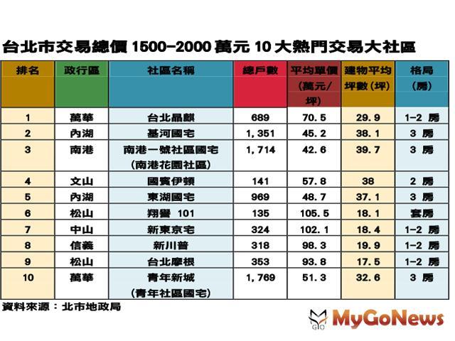北市1500~2000萬3房怎麼買 國宅社區最熱賣 MyGoNews房地產新聞 市場快訊