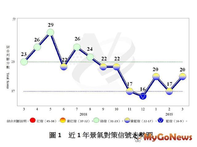 國發會 3月份景氣黃藍燈,反映景氣走緩現象或將改善 MyGoNews房地產新聞 市場快訊