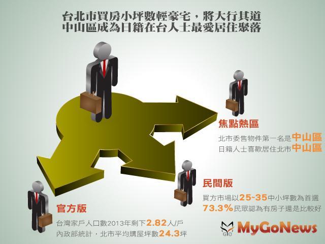 根據官方與民間統計,家戶人口變化以及房屋需求變化,「精緻坪數」中小格局將成為台北房地產市場主流設計 MyGoNews房地產新聞 專題報導