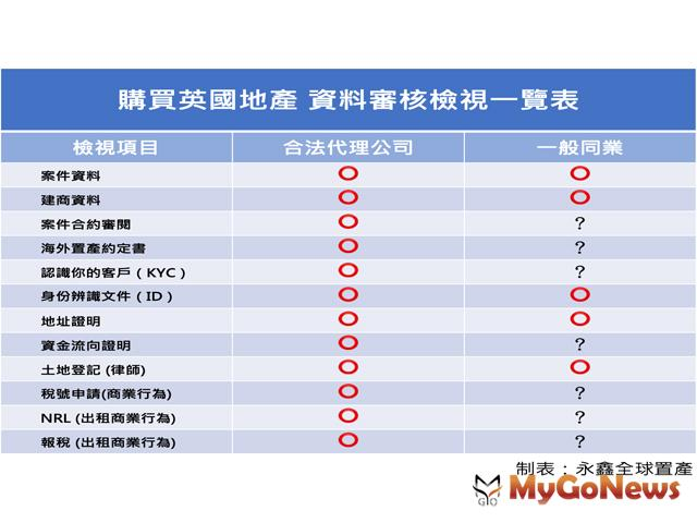 提醒注意 海外置產風險高,弄清當地法律最重要 MyGoNews房地產新聞 Global Real Estate