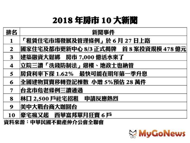 2018年度房地產市場十大新聞:「租賃住宅市場發展及管理條例」通過,榮登榜首 MyGoNews房地產新聞 市場快訊