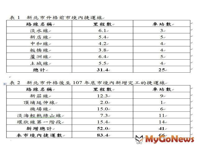 三環三線 年底完成56%實線 MyGoNews房地產新聞 區域情報