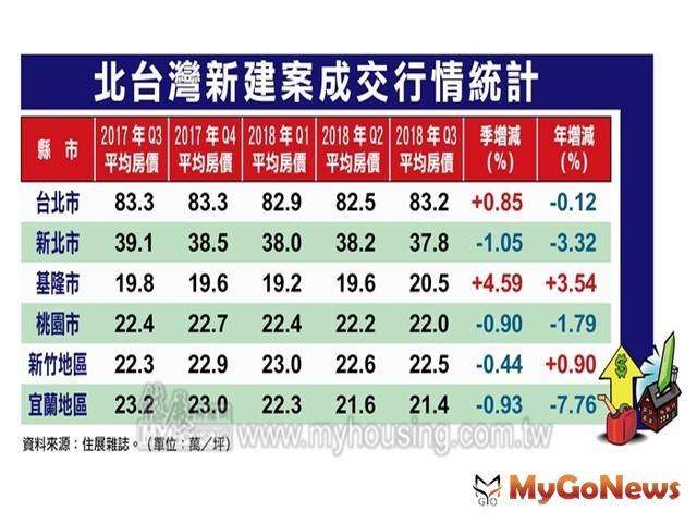 風水輪流轉,台北市Q3房價止穩上揚 MyGoNews房地產新聞 市場快訊
