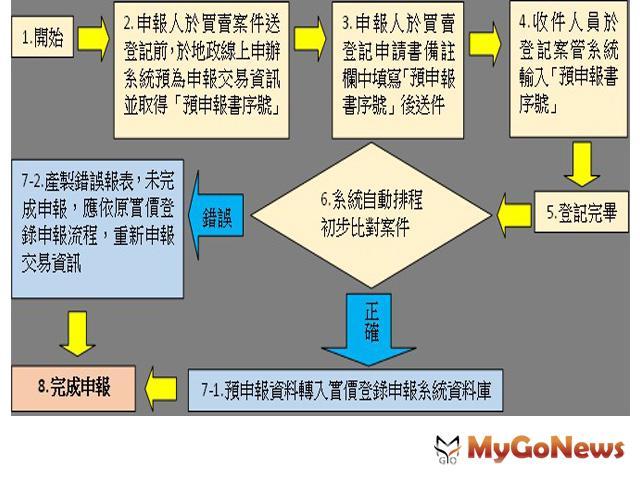 避免受罰有新招,「實價登錄預申報」,7月1日起實施 MyGoNews房地產新聞 市場快訊