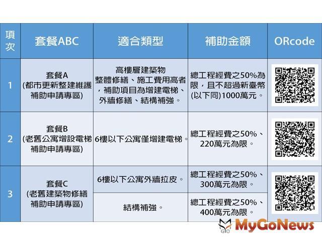 台北市都市更新整建維護補助深獲好評!2020年度補助方案自2020年3月9日起全面受理申請 MyGoNews房地產新聞 區域情報