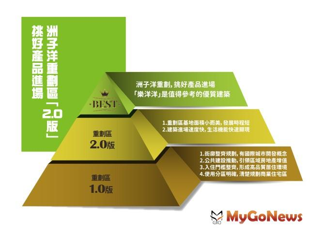 發展趨勢 五股洲子洋「2.0版新重劃」小而美雙特性 MyGoNews房地產新聞 專題報導