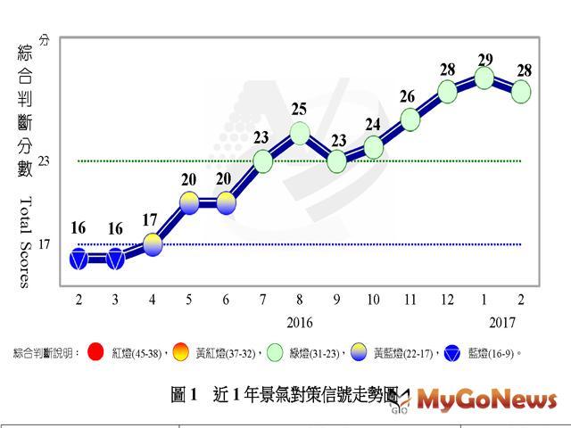 景氣概況 連8綠,2月景氣燈號為綠燈 MyGoNews房地產新聞 市場快訊